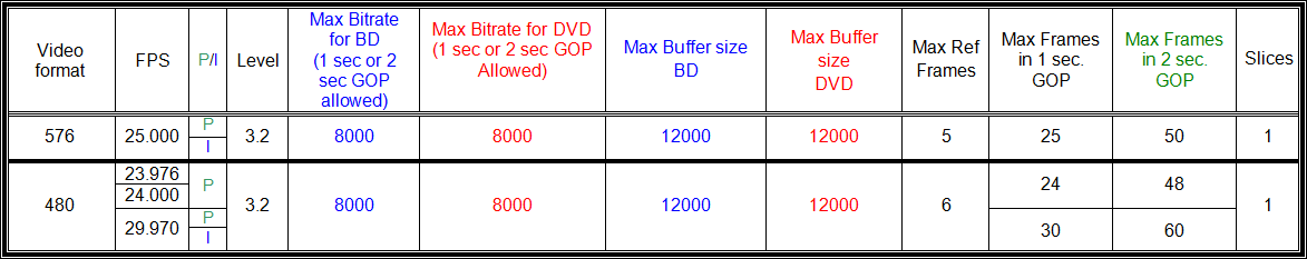 Encoding Video for Blu-Ray using H264/AVC - Doom9's Forum
